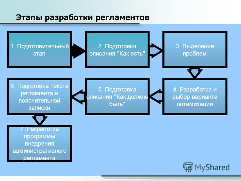 Этапы разработки регламентов 1. Подготовительный этап 4. Разработка и выбор варианта оптимизации 7. Разработка программы внедрения административного регламента 2. Подготовка описания