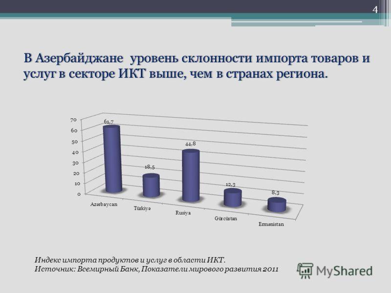 В Азербайджане уровень склонности импорта товаров и услуг в секторе ИКТ выше, чем в странах региона. Индекс импорта продуктов и услуг в области ИКТ. Источник: Всемирный Банк, Показатели мирового развития 2011 4