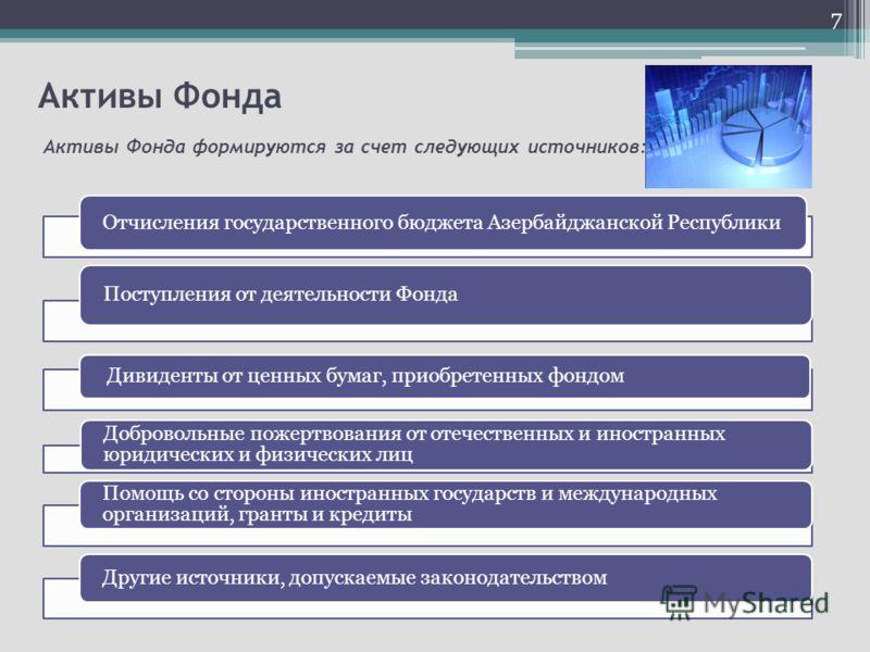 Активы Фонда Активы Фонда формируются за счет следующих источников: Отчисления государственного бюджета Азербайджанской Республики Поступления от деятельности Фонда Дивиденты от ценных бумаг, приобретенных фондом Добровольные пожертвования от отечест