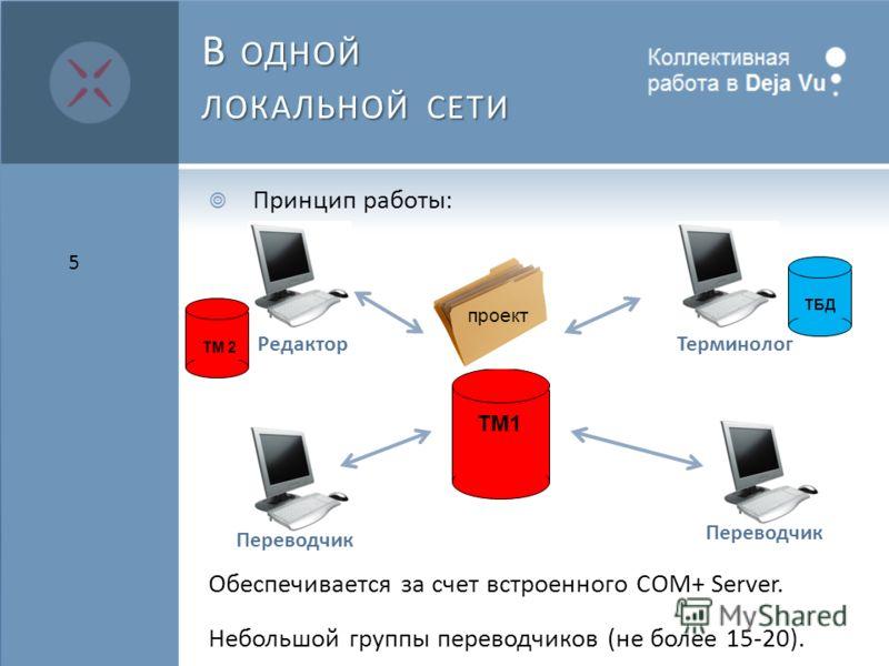В ОДНОЙ ЛОКАЛЬНОЙ СЕТИ Принцип работы: Обеспечивается за счет встроенного COM+ Server. Небольшой группы переводчиков (не более 15-20). 5 Терминолог Переводчик Редактор TM1 TБДTM 2 проект