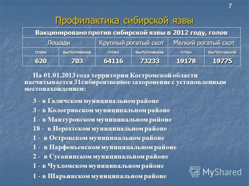 Профилактика сибирской язвы Вакцинировано против сибирской язвы в 2012 году, голов Лошади Крупный рогатый скот Мелкий рогатый скот планвыполнениепланвыполнениепланвыполнение 62070364116732331917819775 На 01.01.2013 года территории Костромской области