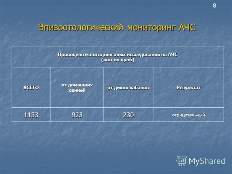 Эпизоотологический мониторинг АЧС Проведено мониторинговых исследований на АЧС (кол-во проб) ВСЕГО от домашних свиней от диких кабанов Результат 1153923230отрицательный 8