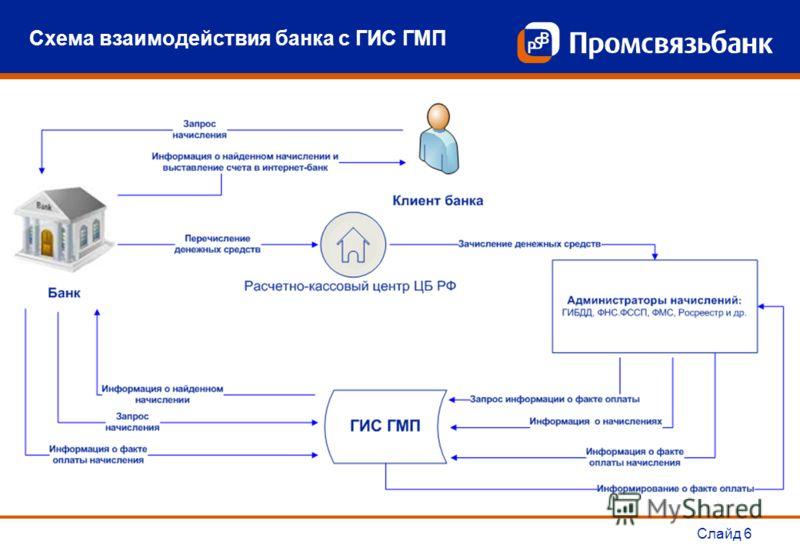 Схема взаимодействия банка с ГИС ГМП Слайд 6
