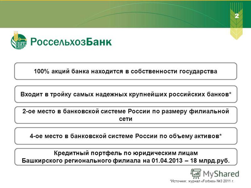 100% акций банка находится в собственности государства 2-ое место в банковской системе России по размеру филиальной сети 4-ое место в банковской системе России по объему активов* Входит в тройку самых надежных крупнейших российских банков* Кредитный
