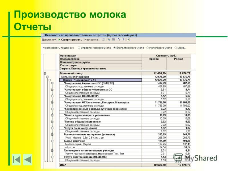 Производство молока Отчеты