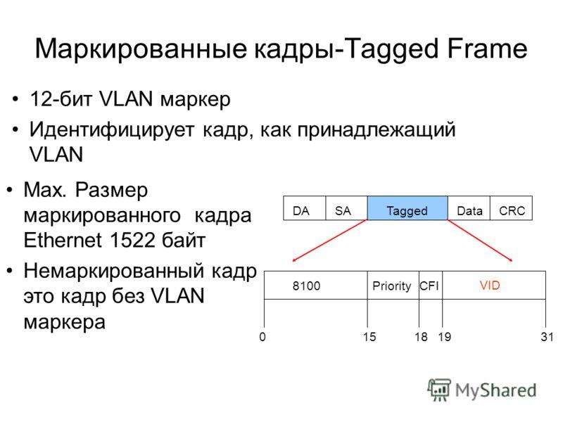 Маркированные кадры-Tagged Frame Max. Размер маркированного кадра Ethernet 1522 байт Немаркированный кадр это кадр без VLAN маркера DASATaggedDataCRC 015181931 8100Priority VID CFI 12-бит VLAN маркер Идентифицирует кадр, как принадлежащий VLAN