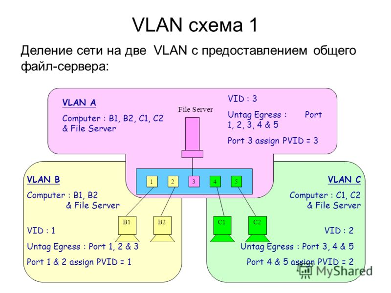 VLAN схема 1 12345 B1B2C1C2 File Server VLAN B Computer : B1, B2 & File Server VID : 1 Untag Egress : Port 1, 2 & 3 Port 1 & 2 assign PVID = 1 VLAN C Computer : C1, C2 & File Server VID : 2 Untag Egress : Port 3, 4 & 5 Port 4 & 5 assign PVID = 2 VID