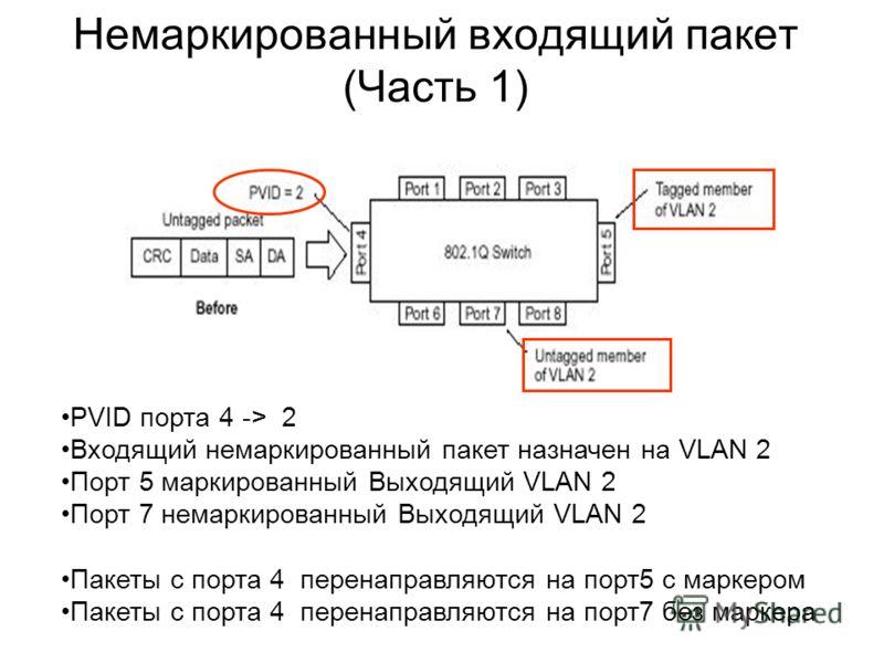 Немаркированный входящий пакет (Часть 1) PVID порта 4 -> 2 Входящий немаркированный пакет назначен на VLAN 2 Порт 5 маркированный Выходящий VLAN 2 Порт 7 немаркированный Выходящий VLAN 2 Пакеты с порта 4 перенаправляются на порт5 с маркером Пакеты с