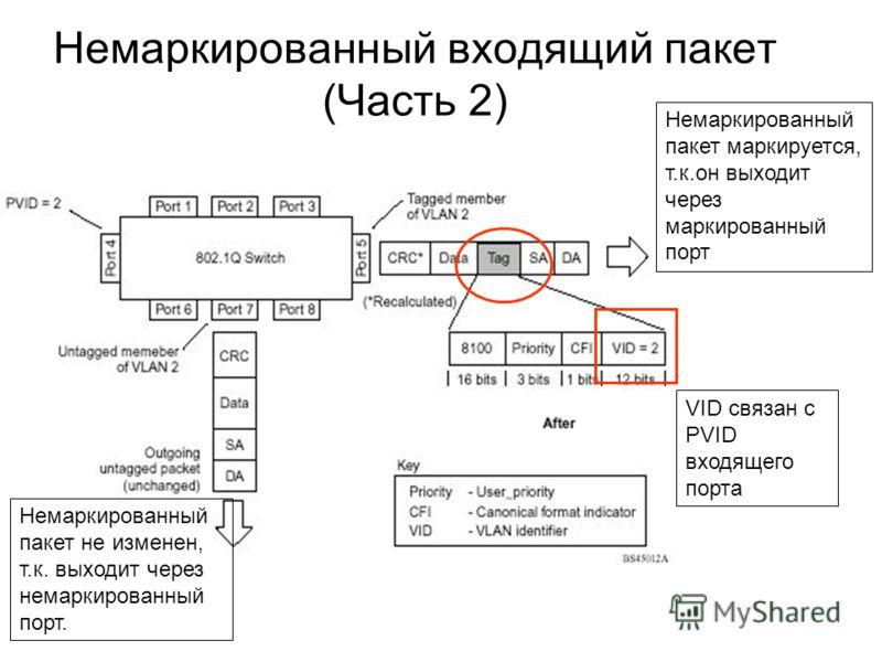 Немаркированный входящий пакет (Часть 2) Немаркированный пакет маркируется, т.к.он выходит через маркированный порт VID связан с PVID входящего порта Немаркированный пакет не изменен, т.к. выходит через немаркированный порт.