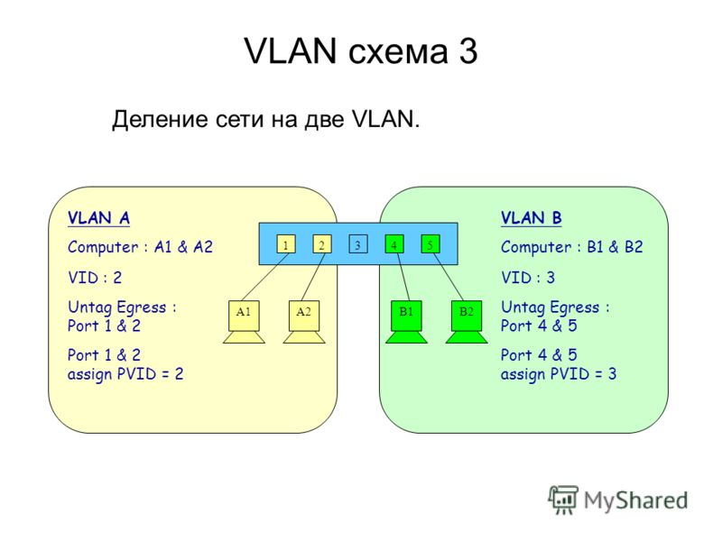 VLAN схема 3 Деление сети на две VLAN. 12345 A1A2B1B2 VLAN A Computer : A1 & A2 VID : 2 Untag Egress : Port 1 & 2 Port 1 & 2 assign PVID = 2 VLAN B Computer : B1 & B2 VID : 3 Untag Egress : Port 4 & 5 Port 4 & 5 assign PVID = 3