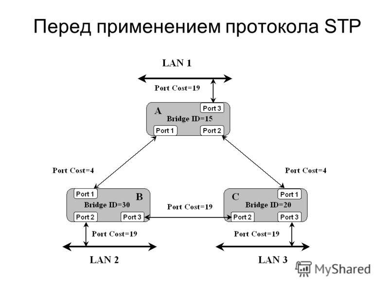 Перед применением протокола STP