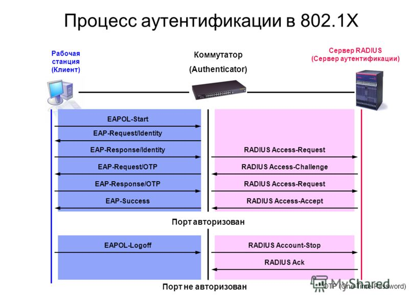 Коммутатор (Authenticator) Порт авторизован Порт не авторизован Процесс аутентификации в 802.1X EAPOL-Start EAP-Request/Identity EAP-Response/IdentityRADIUS Access-Request RADIUS Access-ChallengeEAP-Request/OTP EAP-Response/OTPRADIUS Access-Request R