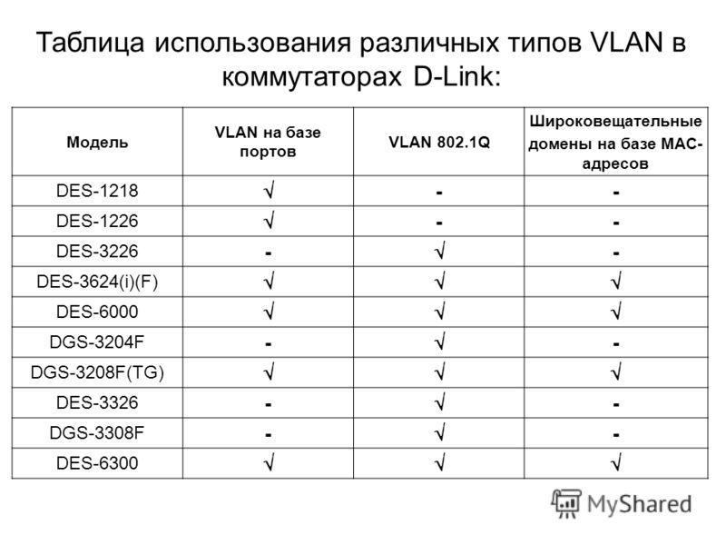 Модель VLAN на базе портов VLAN 802.1Q Широковещательные домены на базе MAC- адресов DES-1218 -- DES-1226 -- DES-3226 - - DES-3624(i)(F) DES-6000 DGS-3204F - - DGS-3208F(TG) DES-3326 - - DGS-3308F - - DES-6300 Таблица использования различных типов VL