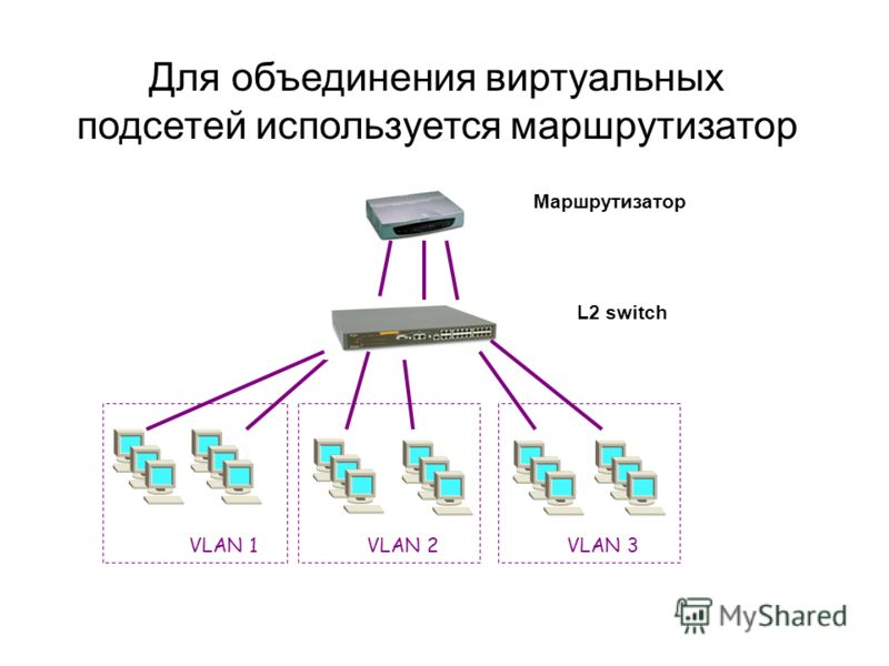 Для объединения виртуальных подсетей используется маршрутизатор VLAN 1VLAN 3VLAN 2 L2 switch Маршрутизатор