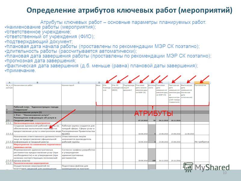 Определение атрибутов ключевых работ (мероприятий) 10 Атрибуты ключевых работ – основные параметры планируемых работ. наименование работы (мероприятия); ответственное учреждение; ответственный от учреждения (ФИО); подтверждающий документ; плановая да