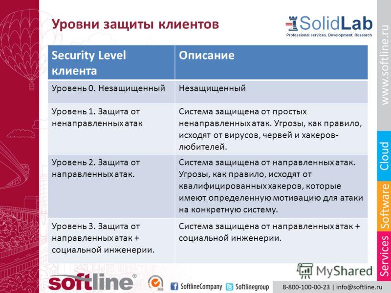 Уровни защиты клиентов Security Level клиента Описание Уровень 0. НезащищенныйНезащищенный Уровень 1. Защита от ненаправленных атак Система защищена от простых ненаправленных атак. Угрозы, как правило, исходят от вирусов, червей и хакеров- любителей.