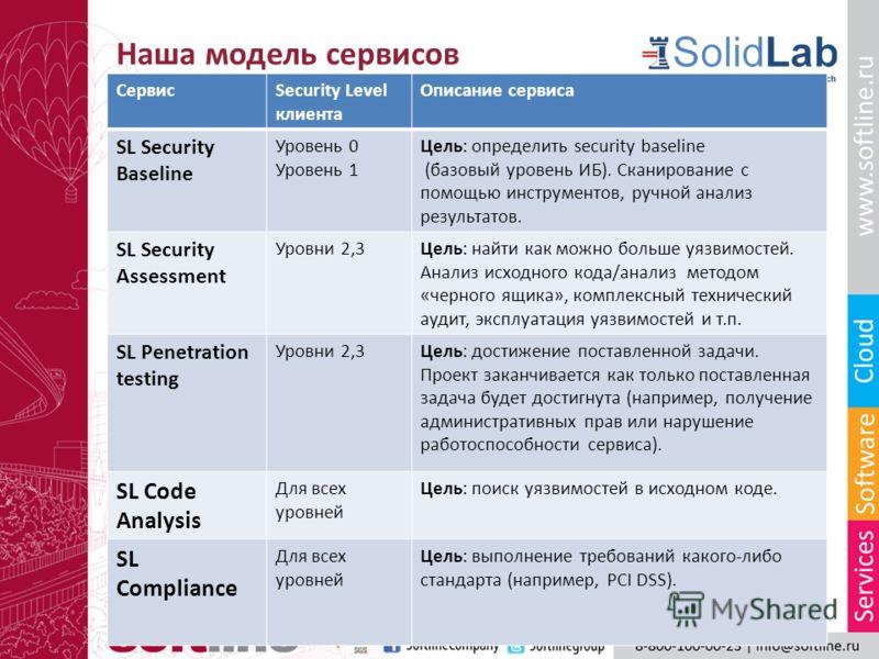 Наша модель сервисов СервисSecurity Level клиента Описание сервиса SL Security Baseline Уровень 0 Уровень 1 Цель: определить security baseline (базовый уровень ИБ). Сканирование с помощью инструментов, ручной анализ результатов. SL Security Assessmen