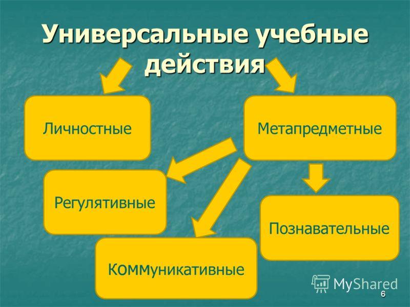 Универсальные учебные действия Личностные Регулятивные Познавательные К омм уникативные Метапредметные 6