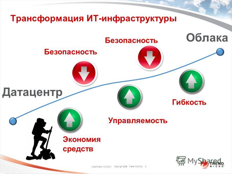 Copyright 2009 Trend Micro Inc. Трансформация ИТ-инфраструктуры Classification 5/10/2013 3 Датацентр Облака Экономия средств Управляемость Гибкость Безопасность