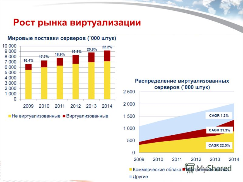 Copyright 2009 Trend Micro Inc. Рост рынка виртуализации Classification 5/10/2013 4
