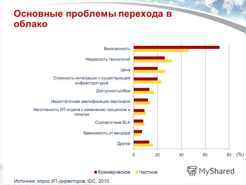 Copyright 2009 Trend Micro Inc. Основные проблемы перехода в облако Classification 5/10/2013 5
