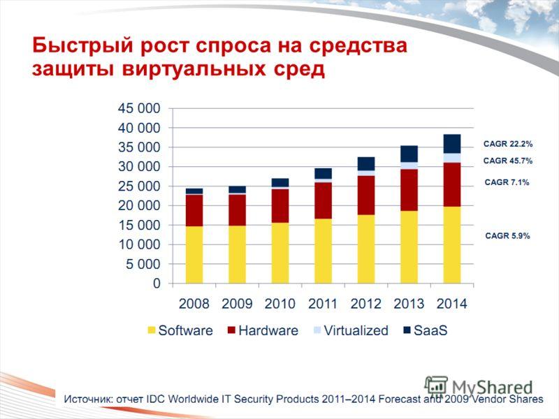 Copyright 2009 Trend Micro Inc. Быстрый рост спроса на средства защиты виртуальных сред Classification 5/10/2013 6