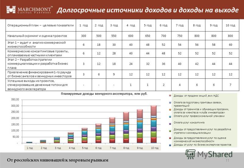 План-график запуска венчурного акселератора 10 От российских инноваций к мировым рынкам