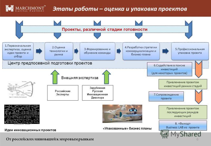 Системный подход к коммерциализации российских инноваций Экспертиза коммерческой жизнеспособности и упаковка проектов Отобранные инновационные проекты, российского происхождения Что будет востребовано потребителями ? Что будет конкурентос пособно на