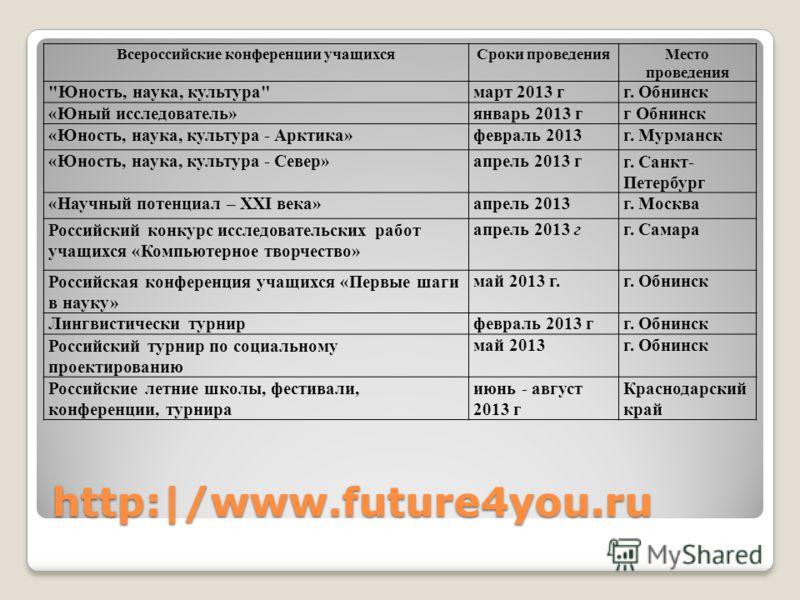 Всероссийские конференции учащихсяСроки проведенияМесто проведения