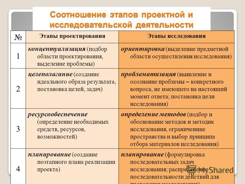 Соотношение этапов проектной и исследовательской деятельности Этапы проектированияЭтапы исследования 1 концептуализация (подбор области проектирования, выделение проблемы) ориентировка (выделение предметной области осуществления исследования) 2 целеп