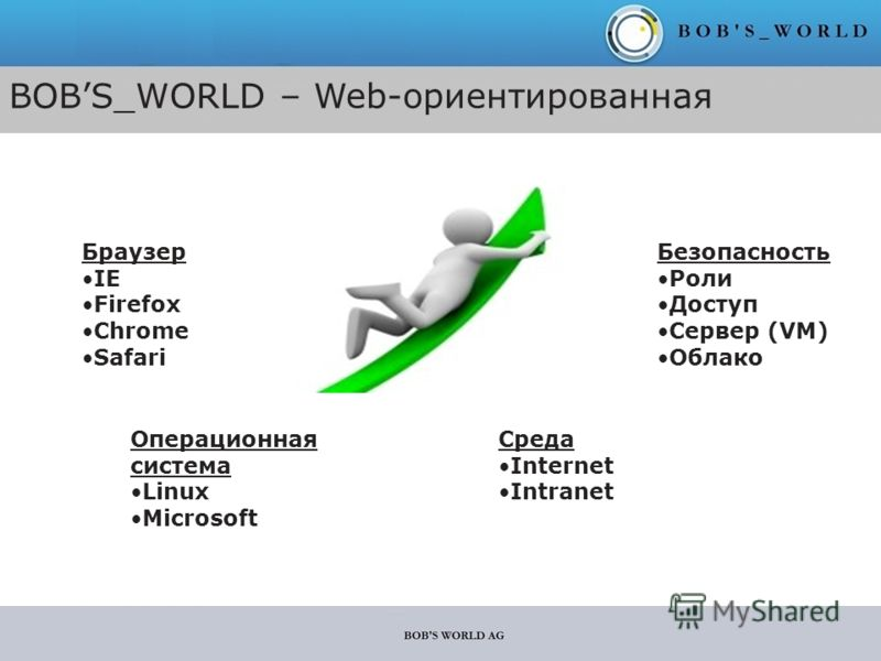 BOBS_WORLD – Web-ориентированная Браузер IE Firefox Chrome Safari Операционная система Linux Microsoft Среда Internet Intranet Безопасность Роли Доступ Сервер (VM) Облако