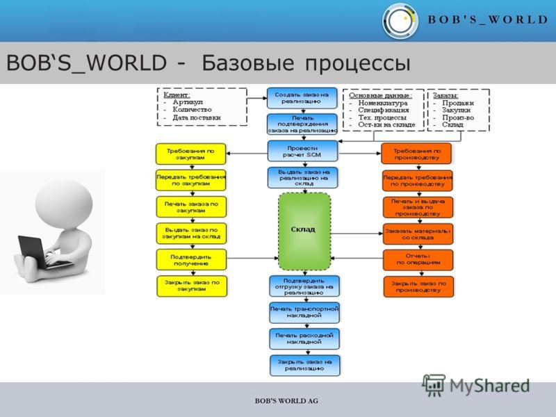 BOBS_WORLD - Базовые процессы