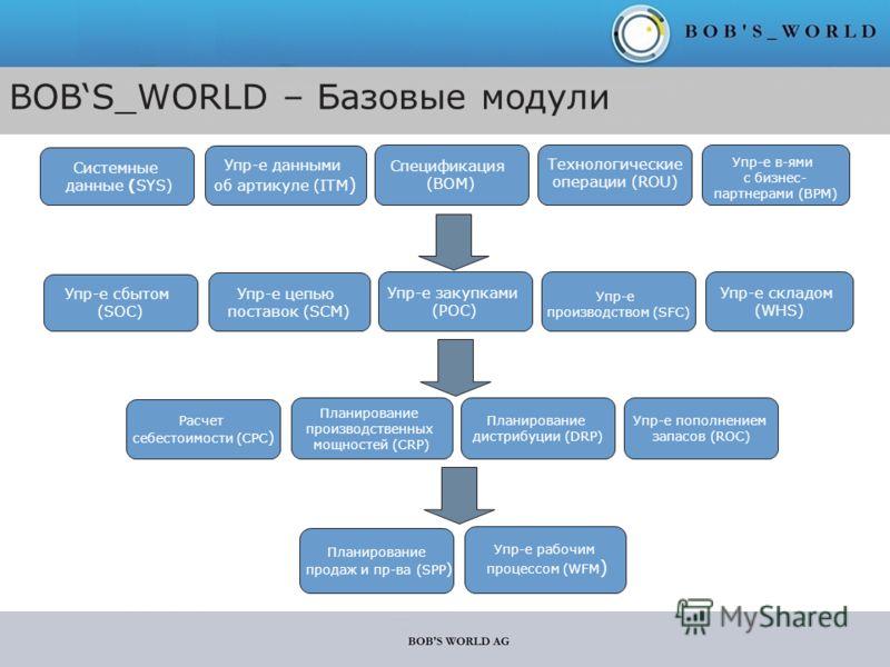 BOBS_WORLD – Базовые модули Системные данные (SYS) Упр-е данными об артикуле (ITM ) Спецификация (BOM) Технологические операции (ROU) Упр-е в-ями с бизнес- партнерами (BPM) Упр-е сбытом (SOC) Упр-е цепью поставок (SCM) Упр-е закупками (POC) Упр-е про
