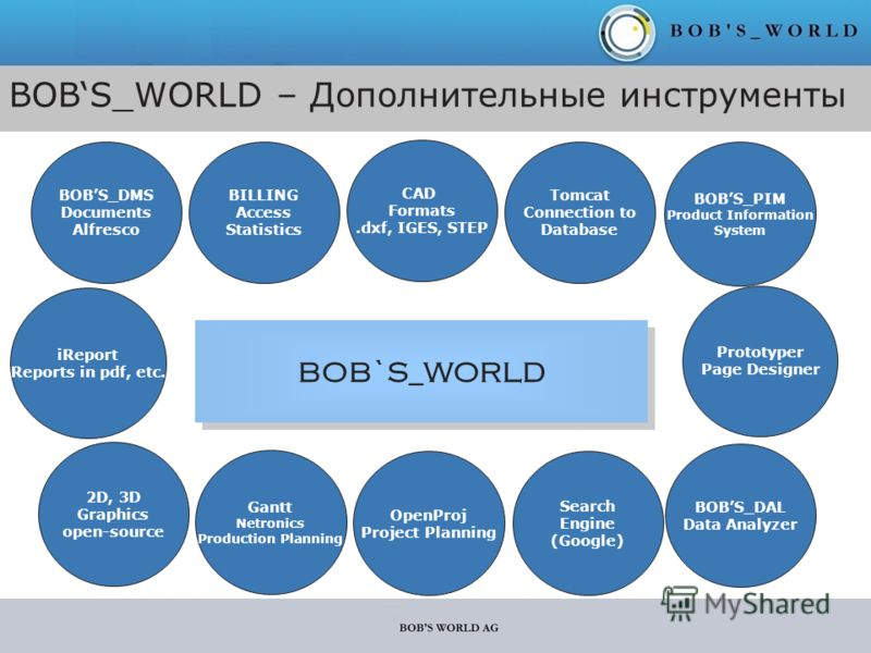 BOBS_WORLD – Дополнительные инструменты BOB`S_WORLD BOBS_DMS Documents Alfresco BILLING Access Statistics CAD Formats.dxf, IGES, STEP Tomcat Connection to Database BOBS_PIM Product Information System iReport Reports in pdf, etc. 2D, 3D Graphics open-
