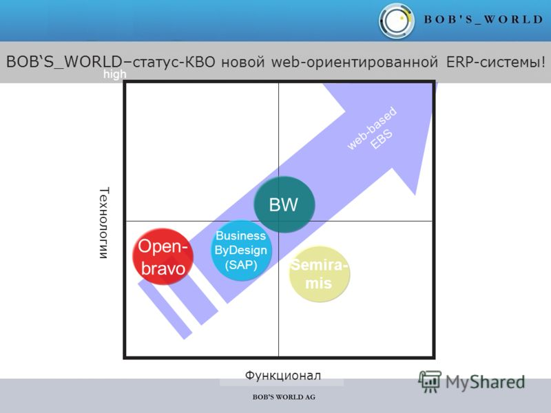 BOBS_WORLD– статус-КВО новой web-ориентированной ERP-системы! web-based EBS Технологии Функционал low high BW Semira- mis Business ByDesign (SAP) Open- bravo
