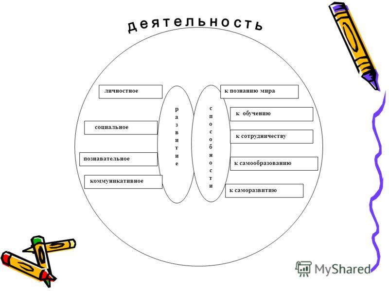 развитиеразвитие способностиспособности личностное социальное познавательное коммуникативное к познанию мира к обучению к сотрудничеству к самообразованию к саморазвитию