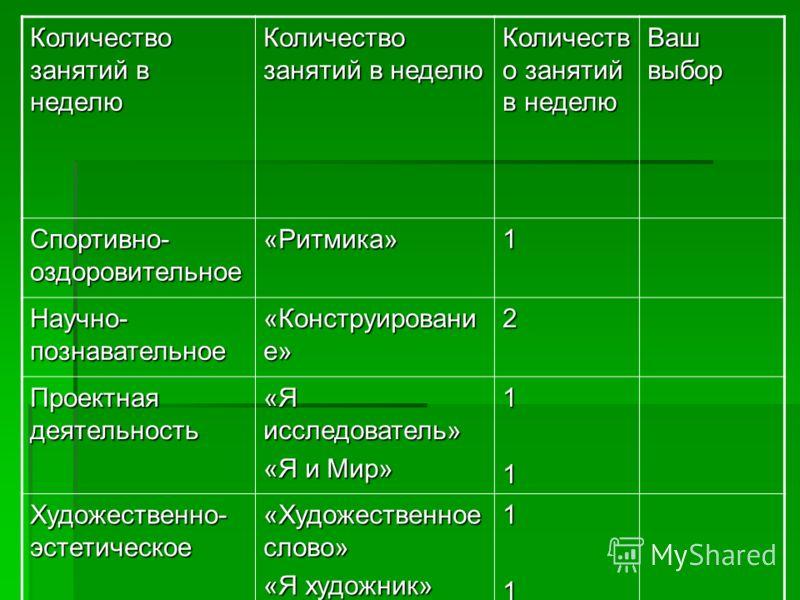 Количество занятий в неделю Ваш выбор Спортивно- оздоровительное «Ритмика»1 Научно- познавательное «Конструировани е» 2 Проектная деятельность «Я исследователь» «Я и Мир» 11 Художественно- эстетическое «Художественное слово» «Я художник» 11