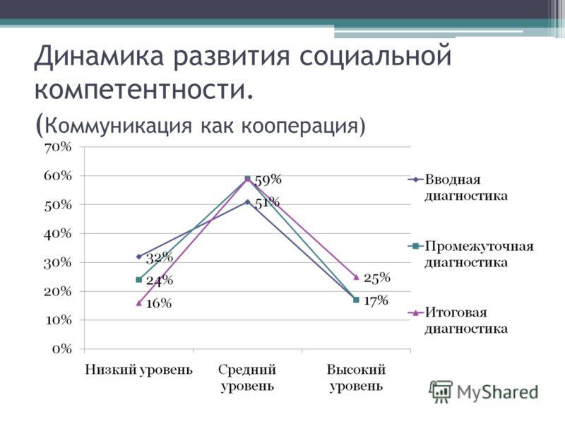 Динамика развития социальной компетентности. ( Коммуникация как кооперация)
