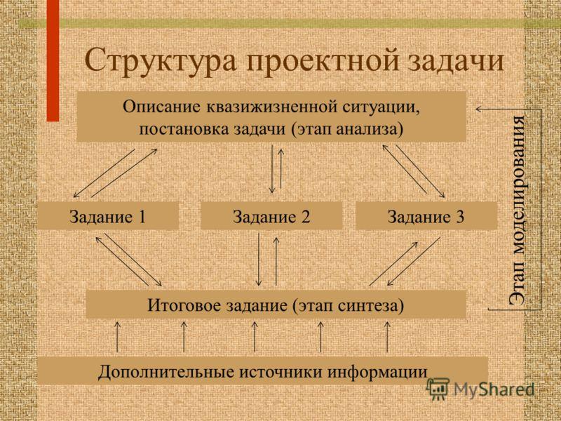 Структура проектной задачи Описание квазижизненной ситуации, постановка задачи (этап анализа) Задание 1Задание 2Задание 3 Итоговое задание (этап синтеза) Дополнительные источники информации Этап моделирования