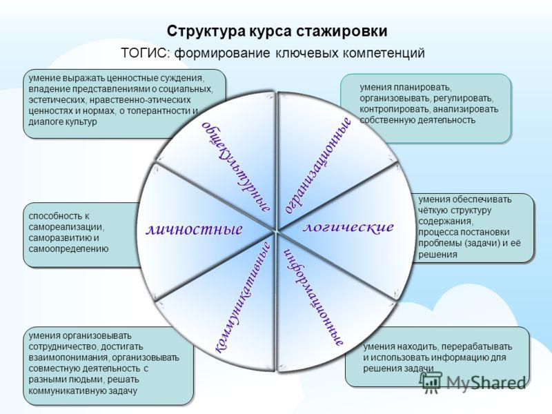ТОГИС: формирование ключевых компетенций умения планировать, организовывать, регулировать, контролировать, анализировать собственную деятельность умение выражать ценностные суждения, владение представлениями о социальных, эстетических, нравственно-эт