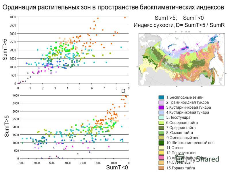 Ординация растительных зон в пространстве биоклиматических индексов SumT>5; SumT5 / SumR SumT>5 D SumT