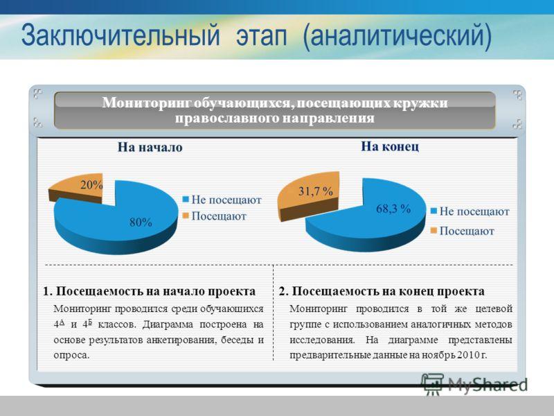 Заключительный этап (аналитический) Мониторинг обучающихся, посещающих кружки православного направления 1. Посещаемость на начало проекта Мониторинг проводился среди обучающихся 4 А и 4 Б классов. Диаграмма построена на основе результатов анкетирован