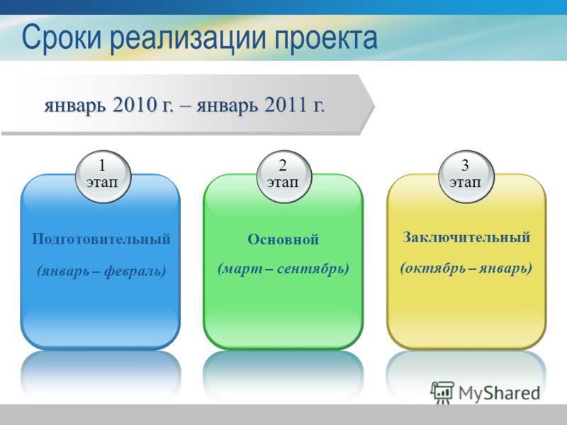 Сроки реализации проекта 1 этап Подготовительный (январь – февраль) 2 этап Основной (март – сентябрь) 3 этап Заключительный (октябрь – январь) январь 2010 г. – январь 2011 г.