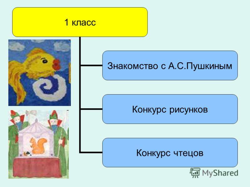 1 класс Знакомство с А.С.Пушкиным Конкурс рисунков Конкурс чтецов