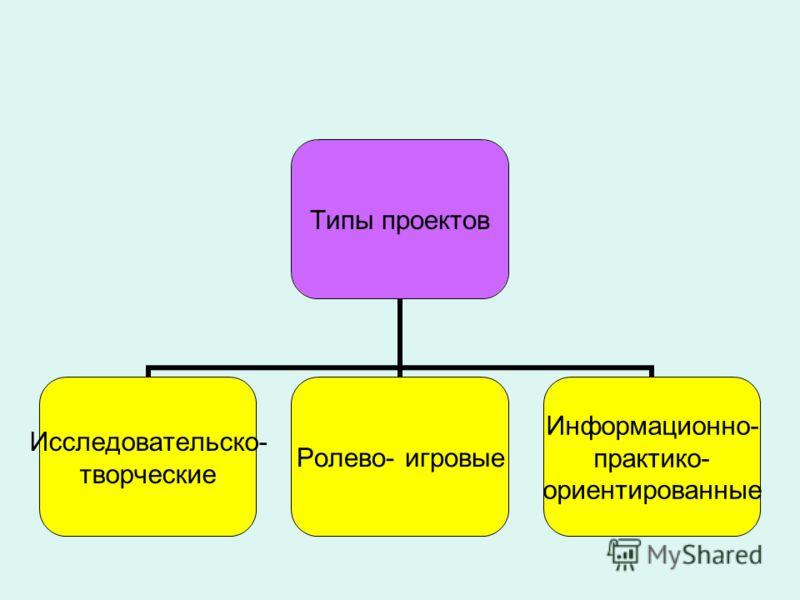 Типы проектов Исследовательско- творческие Ролево- игровые Информационно- практико- ориентированные