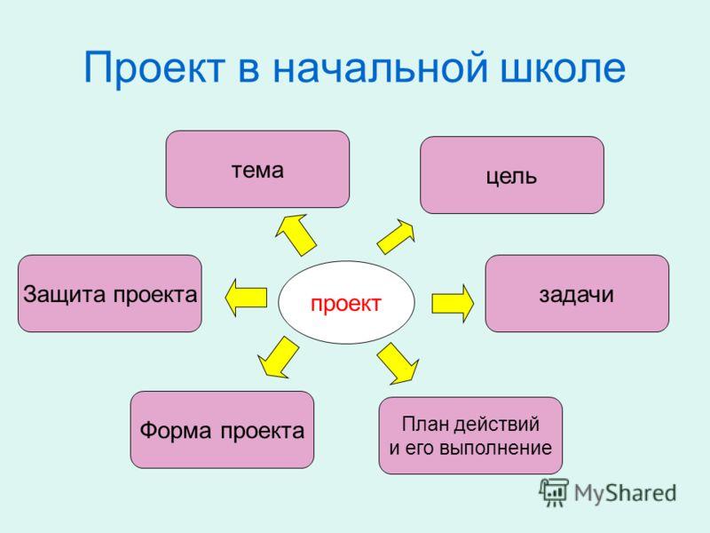 Проект в начальной школе цель Защита проектазадачи Форма проекта План действий и его выполнение проект тема