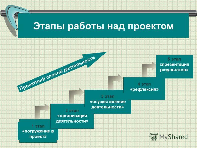 Этапы работы над проектом 1 этап «погружение в проект» 2 этап «организация деятельности» 3 этап «осуществление деятельности» 4 этап «рефлексия» Проектный способ деятельности 5 этап «презентация результатов»
