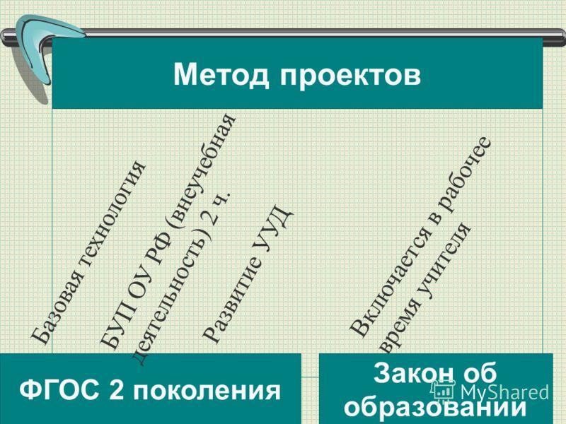 ФГОС 2 поколения Базовая технология БУП ОУ РФ (внеучебная деятельность) 2 ч. Включается в рабочее время учителя Закон об образовании Развитие УУД