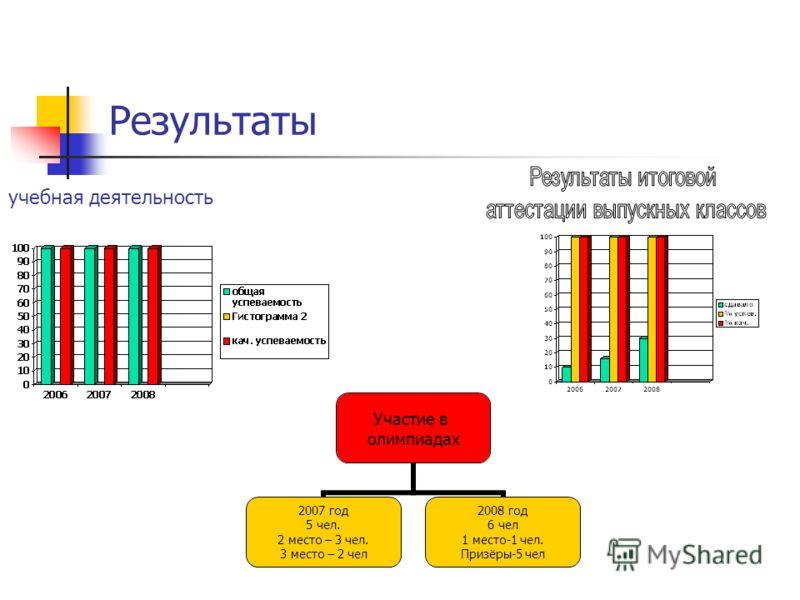 Результаты учебная деятельность Участие в олимпиадах 2007 год 5 чел. 2 место – 3 чел. 3 место – 2 чел 2008 год 6 чел 1 место-1 чел. Призёры-5 чел