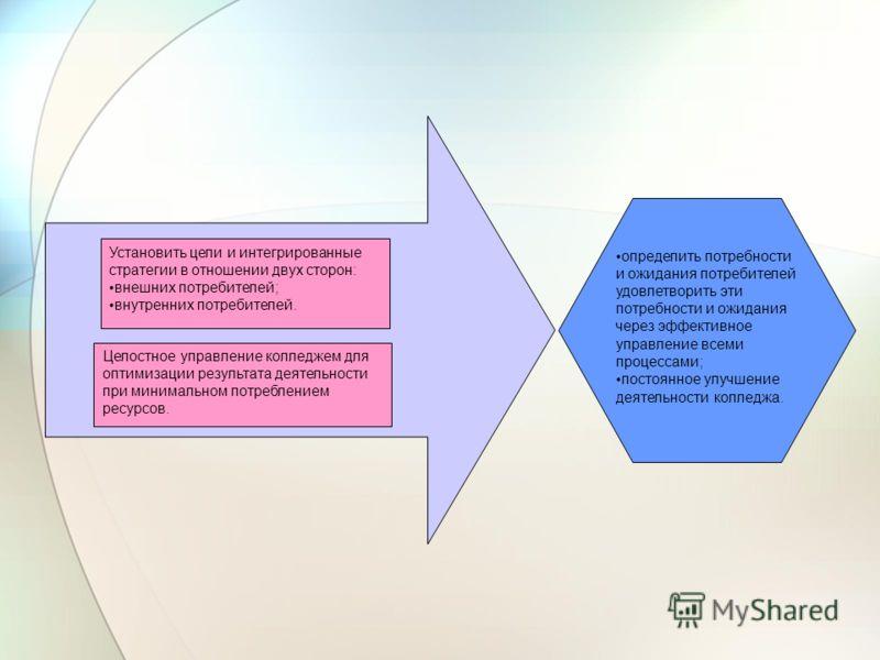 Установить цели и интегрированные стратегии в отношении двух сторон: внешних потребителей; внутренних потребителей. Целостное управление колледжем для оптимизации результата деятельности при минимальном потреблением ресурсов. определить потребности и